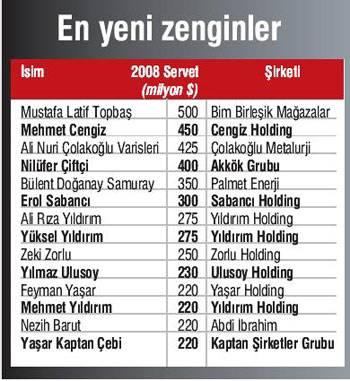 En zengin 100 Türk işadamı listesi