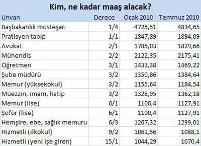 En düşük memur maaşı bin 44 TL
