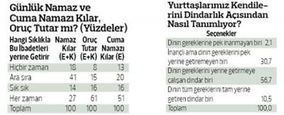 'Türkiye'de kaç milyon oruç tutuyor' anketi..