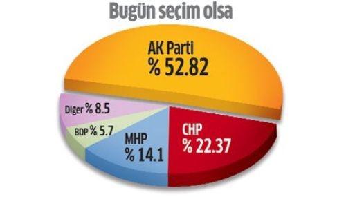 Yapılan son anket AK Parti'yi uçurdu