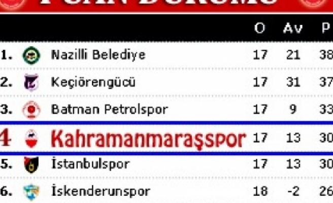 Keçiörengücü-Kahramanmaraşspor A.Ş.: 0-0