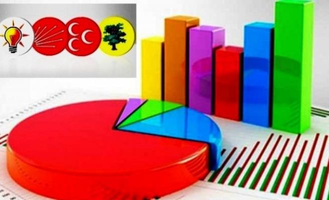 Partilerin son oy oranları