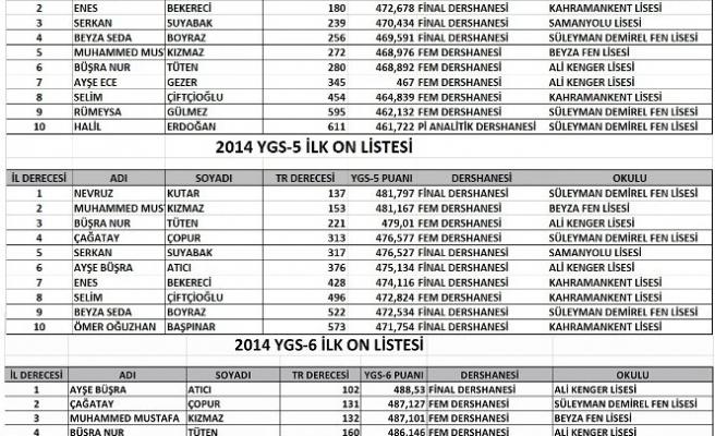 YGS de ilk 10 derece açıklandı