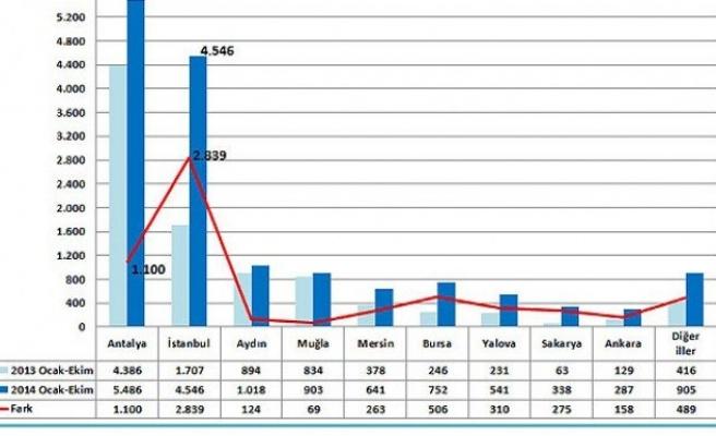 Yabancılar ayda bin 500 konut satın aldı